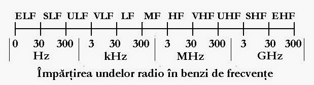 benzi de frecvente radio
