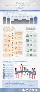 Studiul privind deficitul de talente 2016-2017 Romania Infografic