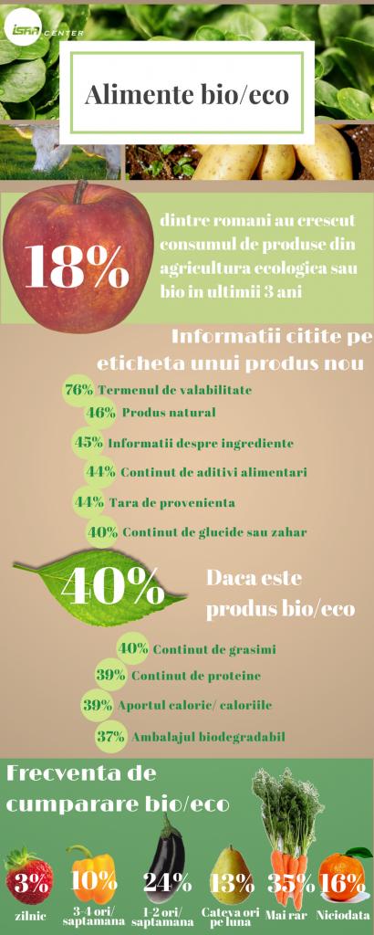 ISRA_Consumul de alimente bio (Martie 2017)